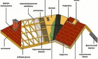 Інформація про пристрій даху приватного будинку, його покрівлі