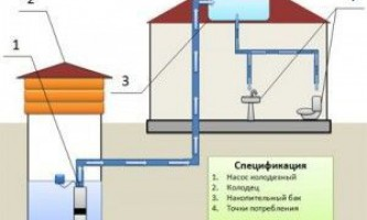 Водопостачання дачного будинку з колодязя